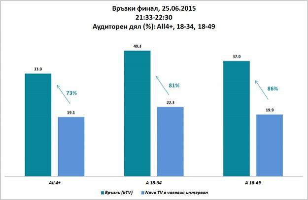 """""""Връзки"""" е най-гледаният български сериал от младите зрители за 2015 г."""