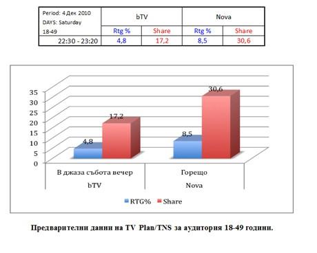 Предварителни данни на TV Plan/TNS за аудитория 18-49 години.