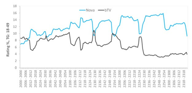 Според данните на независимата международна пийпълметрична агенция Nielsen (Mediaresearch)