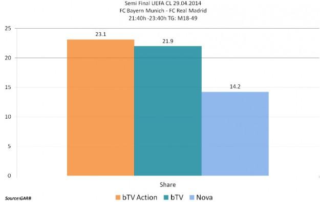 29 април: bTV Action се нарежда на второ място по гледаемост