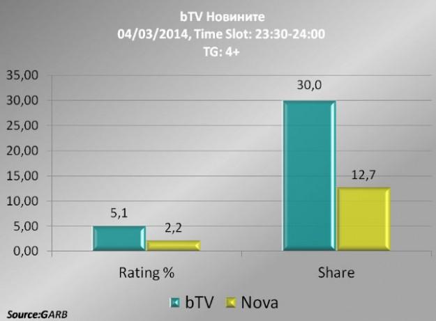 Късната емисия на bTV Новините е най-гледана