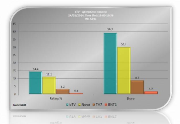 """""""bTV Новините"""" в 19.00 часа са най-гледаната новинарска емисия"""