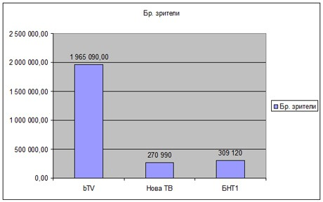 Близо 2 милиона зрители посрещнаха 2011-та година с празничната програма на bTV